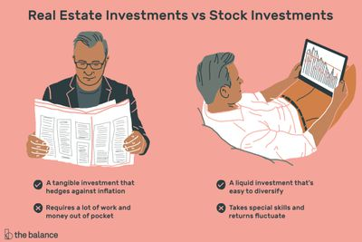 Investments in Equity Or Real Estate?